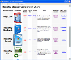 Best Registry Cleaner Comparison Tool - Best Registry Cleaners, Registry Cleaner Review, Registry Cleaner Reviews, Regis - Learn about the top registry cleaners on the web in charts and full reviews.